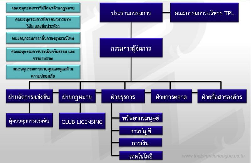ภาพจาก www.thaipremierleague.co.th/